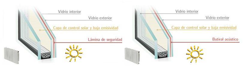 Configuración Seguridad - Guardian Sun LamiGlass    y acústica seguridad - Guardian Sun LamiGlass Acústico